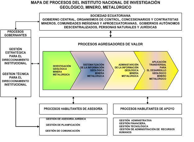 Cat logos de procesos y la estructura b sica de gesti n for Mapa de procesos de un restaurante