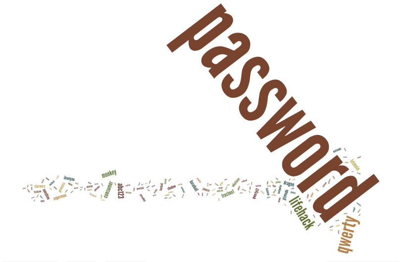 Gawker Passwords Wordle
