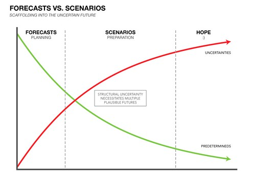 Forecasts vs. Scenarios