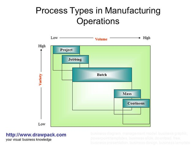 production operations manufacturing processes of Microsoft dynamics for operations | 2 process and lean manufacturing operations use real- processes as production flows.
