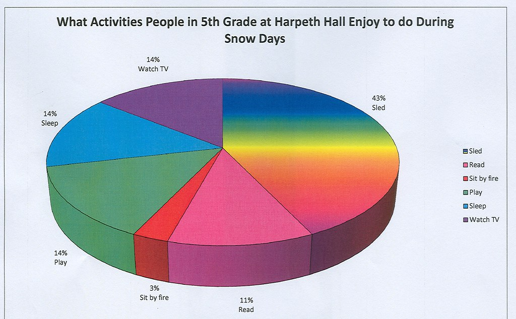 Fun 3d Pie Chart Percentages Dw 2002 Flickr