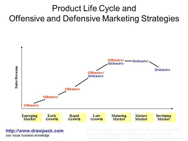 product life cycle mulberry Product life-cycle curve product life cycles are a useful guide to lifetime sales and profits, and can help marketers understand what strategies to deploy & when learning objectives discuss characteristics of a product's life cycle curve.