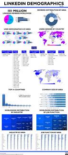 LinkedIn Demographics 2011 – Infographic