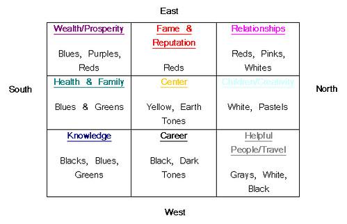 Basic feng shui for Basic feng shui principles