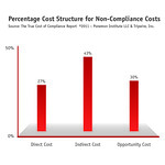True Cost of Compliance: Percentage of Cost Structure for Non-Compliance Costs