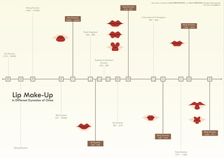 Lip make-up in different dynasties of China 中国历代唇妆2