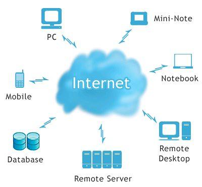 la nube de internet y sus ventajas para el medio ambiente