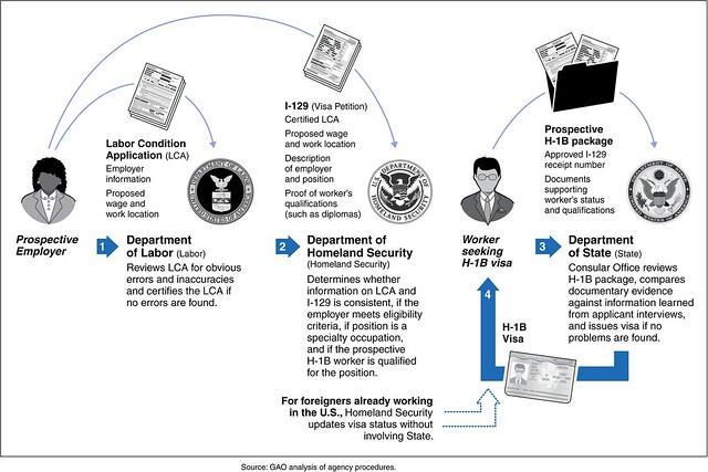 Figure 2: Process of Obtaining an H-1B Visa