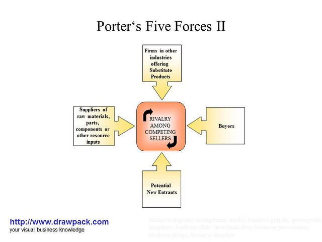 red bull porter s five forces Mining industry overview boyi xie march 5, 2012 michael porter's five forces outline it is the world's largest mining company measured.