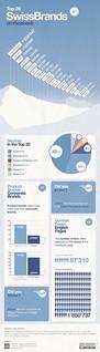 Infographic: Top 20 Swiss Brands on Facebook