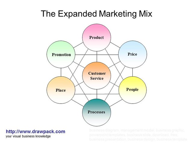 create a coheart marketing mix for Here's an explanation of the elements of the marketing mix and how to use them to market and build your home business.