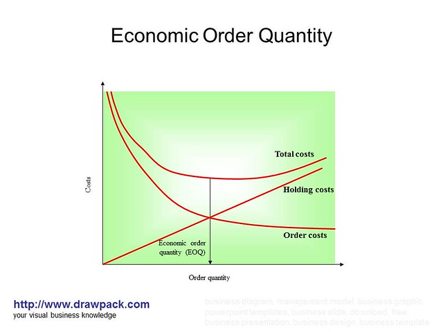 economic order quantity 20-nov-00: eoq example economic order quantity.