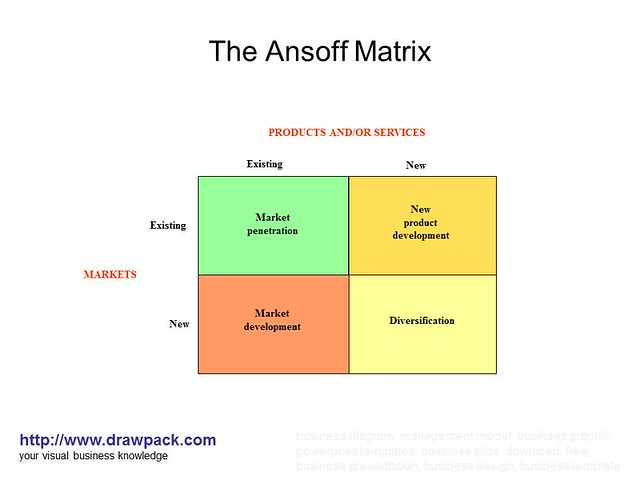 ansoffs matrix on google Template product market matrix - google find this pin and more on great copy by mabry0259 the ansoff model using the ansoff matrix to identify from pinterest.