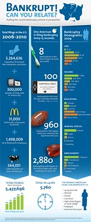 One Bankruptcy Every 15 Seconds (Infographic)