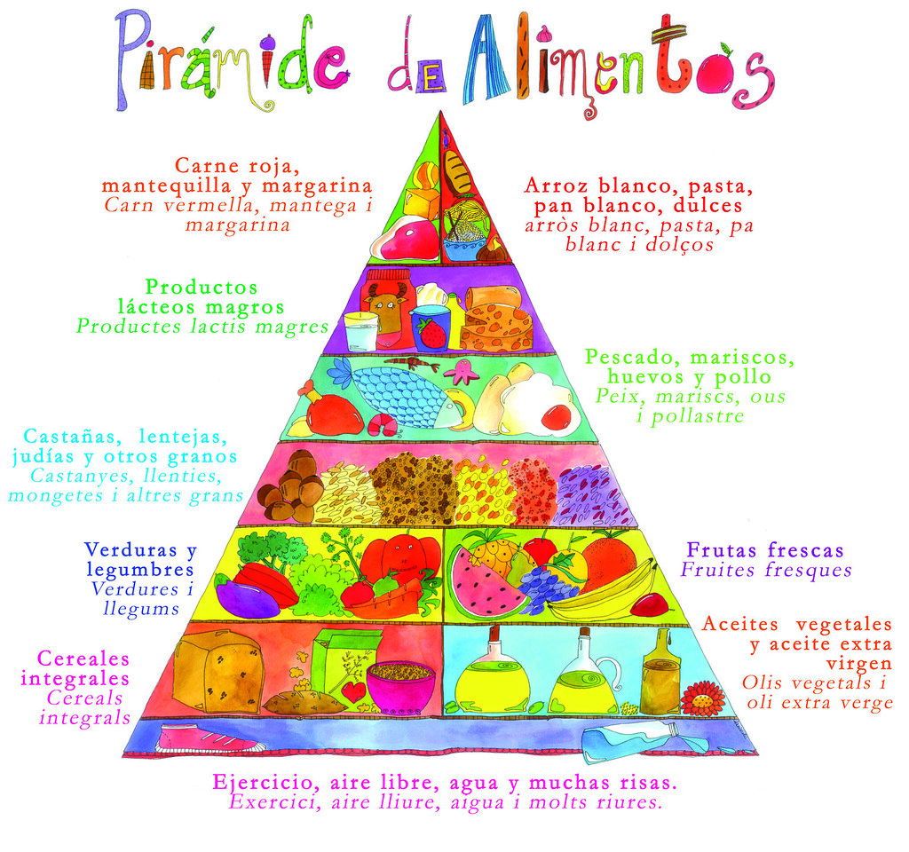 The Gallery For Piramide Alimenticia Para Ninos - Piramide ...