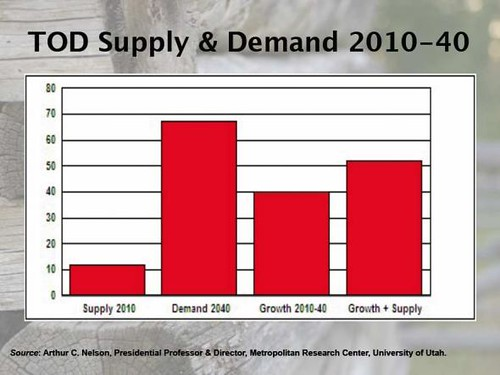 transit-oriented development demand (Arthur C Nelson via Rob Steuteville)