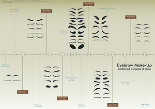 Eyebrow make-up in different dynasties of China 中国历代眉妆