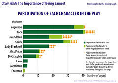"""Oscar Wilde """"The Importance of Being Earnest"""" infographics: Participation of each character in the play"""
