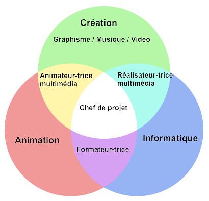 Animateur_multimedia