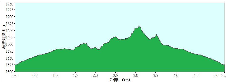 拉拉山國有林自然保護區巨木步道高度圖