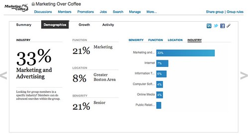 Statistics about Marketing Over Coffee | LinkedIn