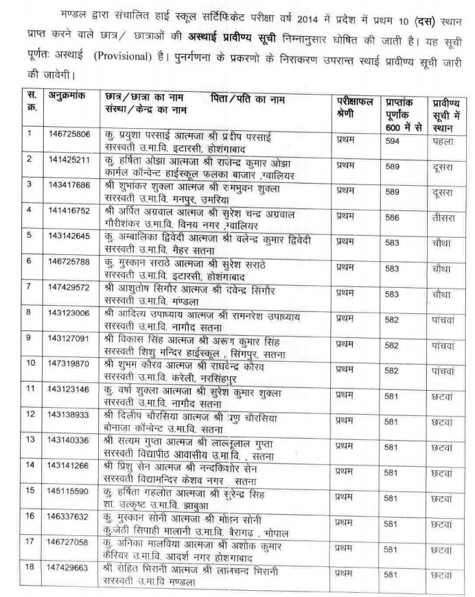 Madhya Pradesh (MP) Board Class 10 Merit List 2015 – AglaSem Schools