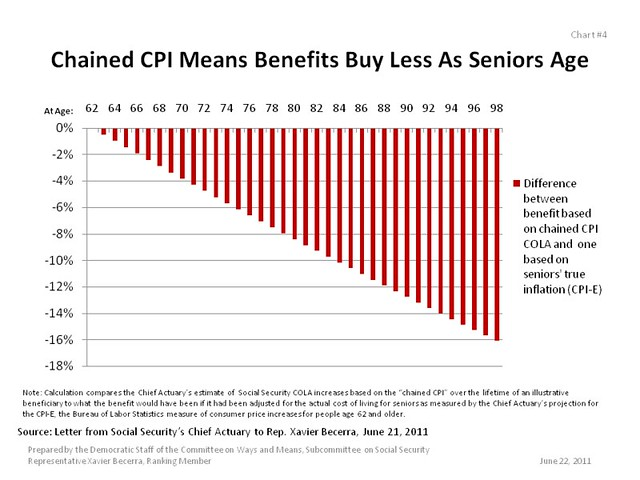 Chained CPI Means Benefits Buy Less As Seniors Age