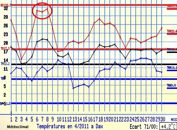 graphique des températures de Dax en avril 2011 météopassion