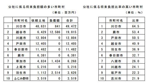 埼玉県 平成22年度 市町村土地開発公社の現況 資料より