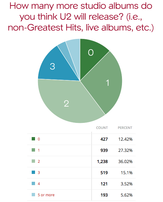 poll-more-albums