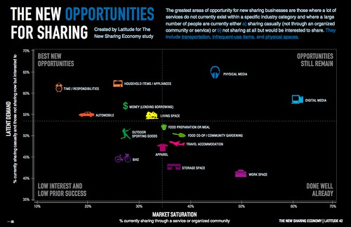 New Sharing Economy Opportunities