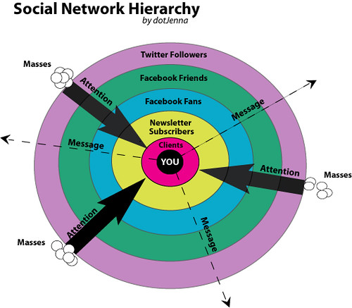 Social Network Hierarchy by dotJenna