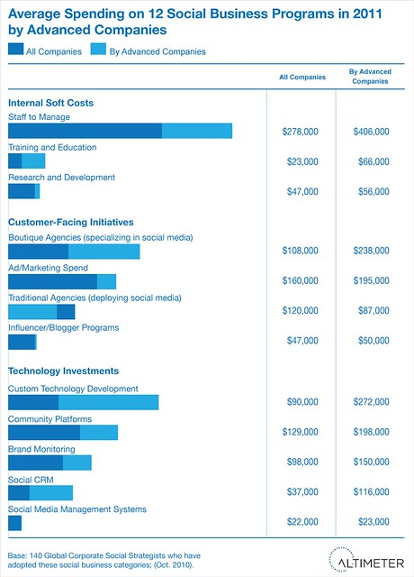 "Average Spending on Social Business by ""Advanced"" Companies"