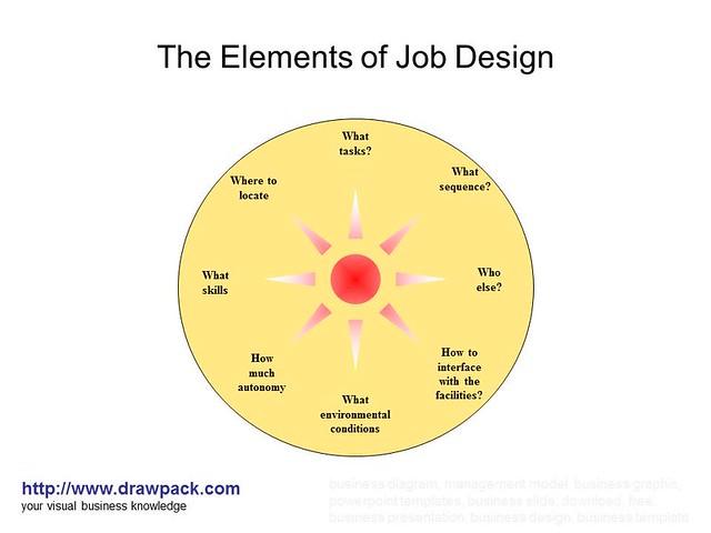 Visual design elements and principles