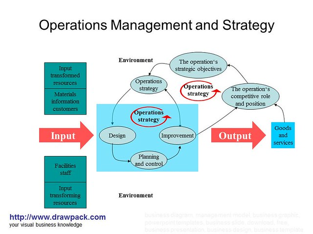 Operations Management And Strategy Diagram