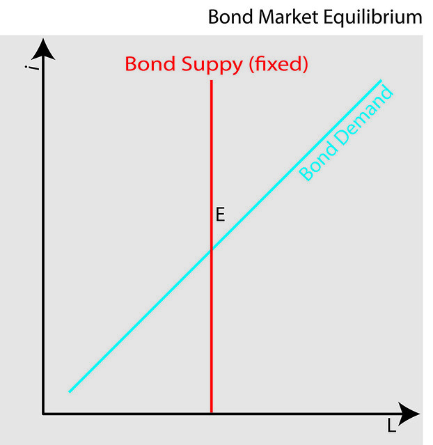 market equilibrium of sugar A spatial price equilibrium (spe) model of the world sugar market is programmed  the model covers more than hundred regions and contains.