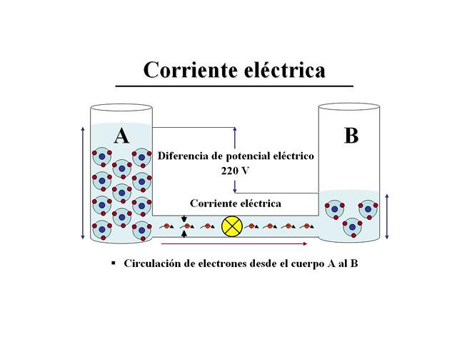 Ejemplos de generadores electricos yahoo