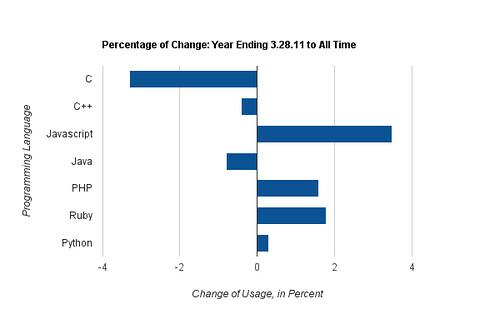 Percentage of Change in Language Usage