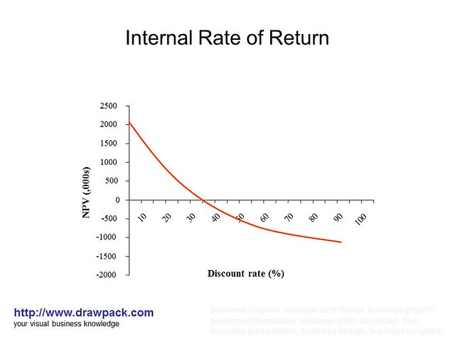 Internal rate of return irr calculation excel.