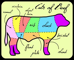 Free Printable Kitchen Art - Beef Meat Cut Chart by Fabric Paper Glue