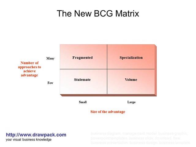 bcg matrix of loreal Bcg matrix l'oréal product lines invest: 10% invest: 30% professional  consumer invest: 40% invest: 10% active cosmetics luxury net.