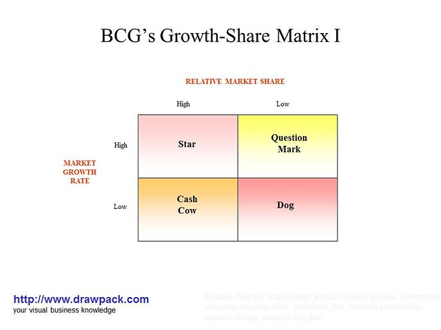 bcg matrix for gm The bcg matrix vault guide to the case interview c a r e e r customized for:.