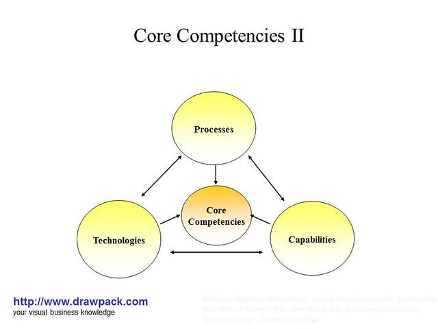 Core Competencies Ii Business Diagram