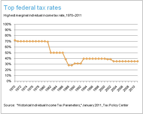 TAX RATES FEDERAL