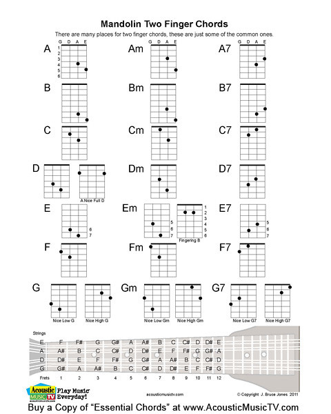 Mandolin u00bb Mandolin Chords A7 - Music Sheets, Tablature, Chords and Lyrics
