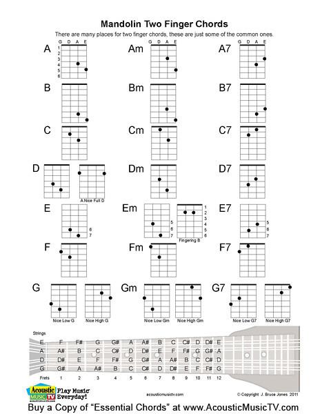 Mandolin mandolin chords a7 : Mandolin : printable mandolin chords Printable Mandolin also ...