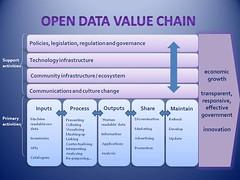 open data value chain