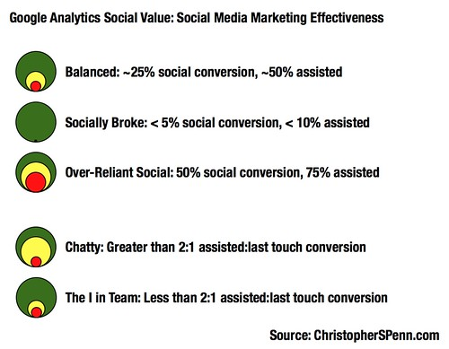 Social Value Chart