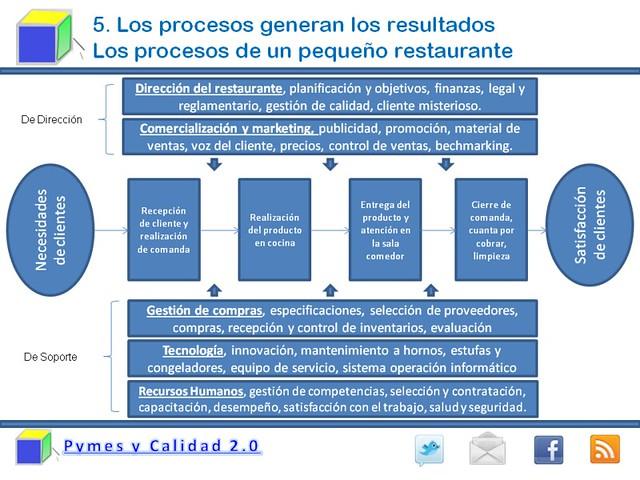 mapa de procesos de un restaurante flickr photo sharing ForMapa De Procesos De Un Restaurante