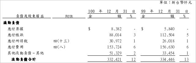 9942_流動負債